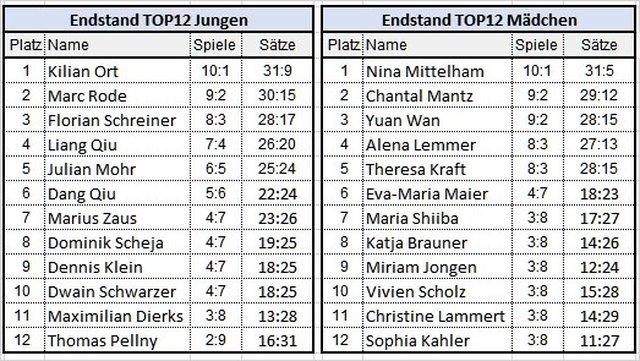 Ergebnisse TOP12