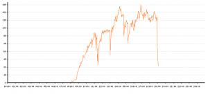 Livestream Statistik vom 20.04.2013